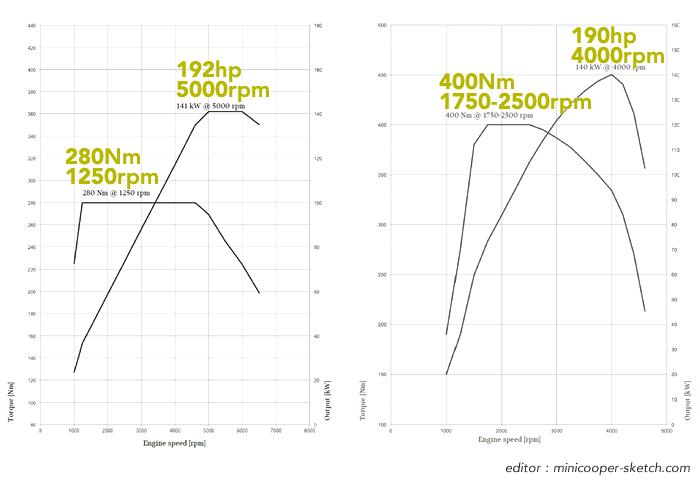 ミニクラブマン ガソリンとディーゼルの比較