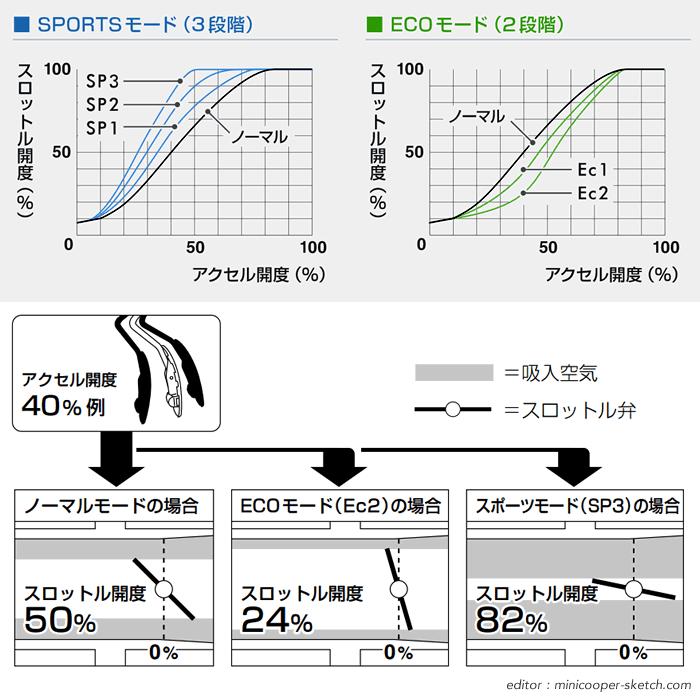 pivod スロコン 3drive light 3dl-bm スロットル開度変化