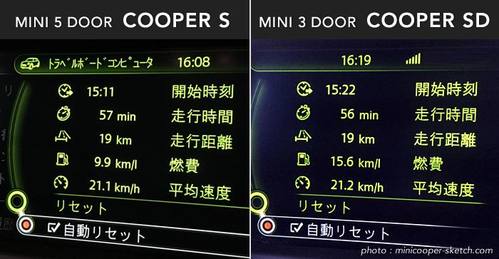 ミニクーパーSとクーパーSDの燃費比較 郊外