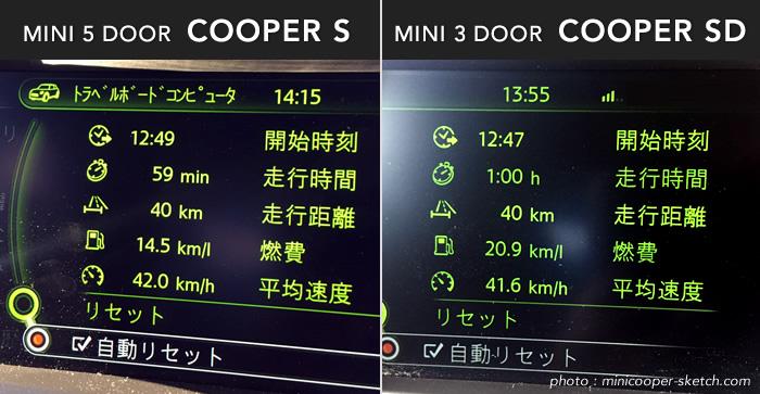 ミニクーパーSとクーパーSDの燃費比較 市街地