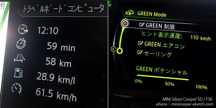 F56 ミニクーパーSD ディーゼル 長距離ドライブ グリーンモードの実走燃費